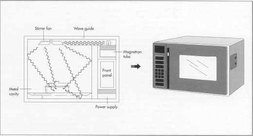 Schema forno a microonde